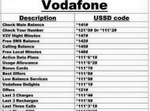 Vodafone India USSD Codes